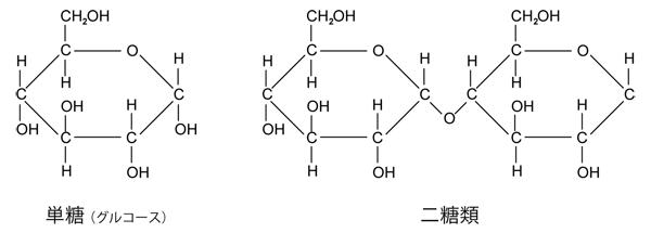 糖の構造式
