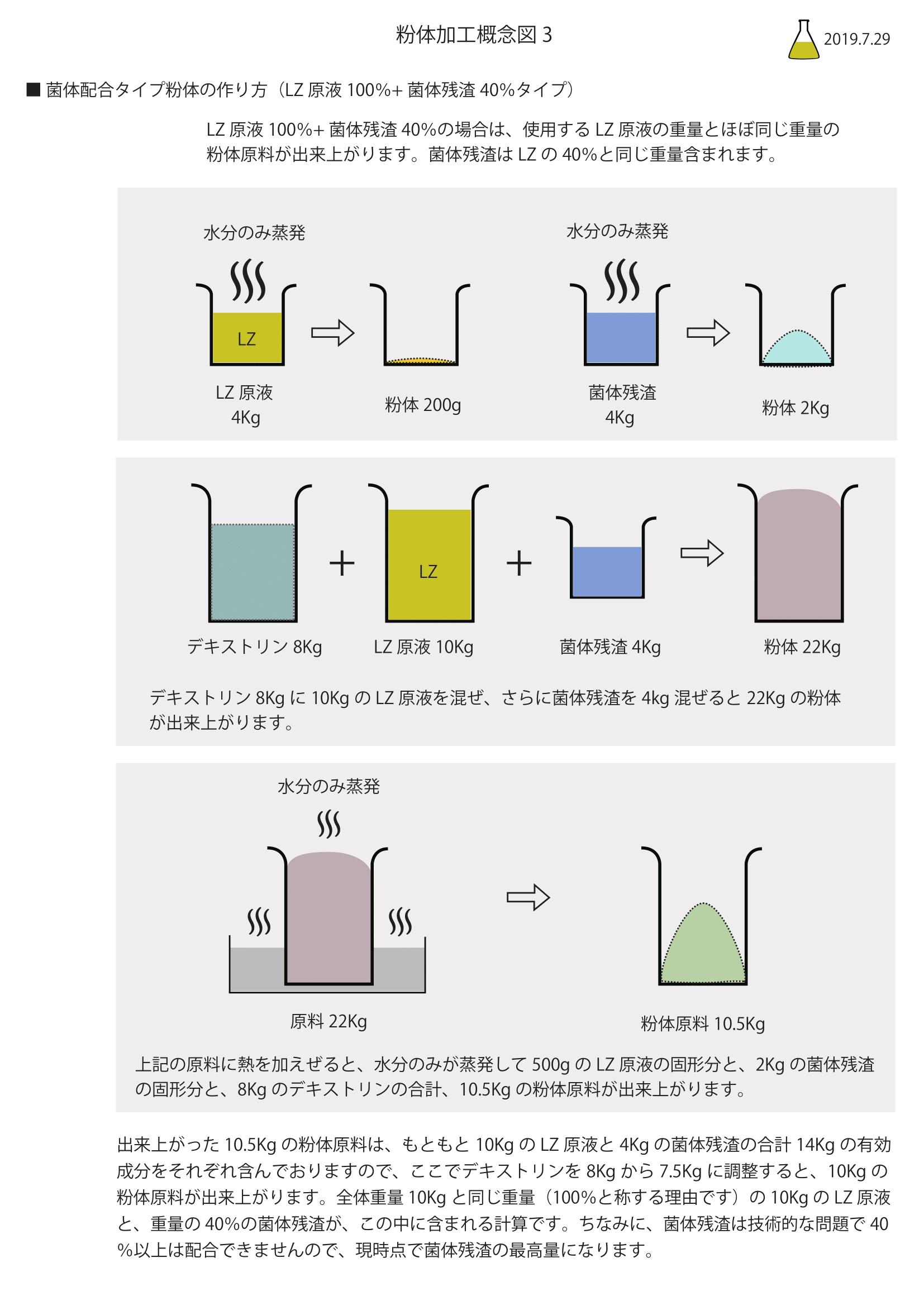 原液100%+菌体40%